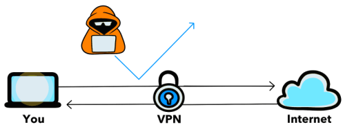 A picture illustration of how a VPN service work.